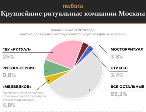 Игроки ритуального рынка Москвы