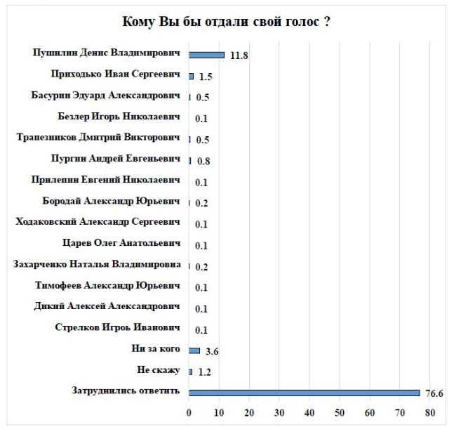 Источник: судьбу ДНР решали в Ростове. Сурков поддержал Пушилина