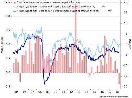 Фейк программы «Время»: иностранные инвесторы сохраняют интерес к России
