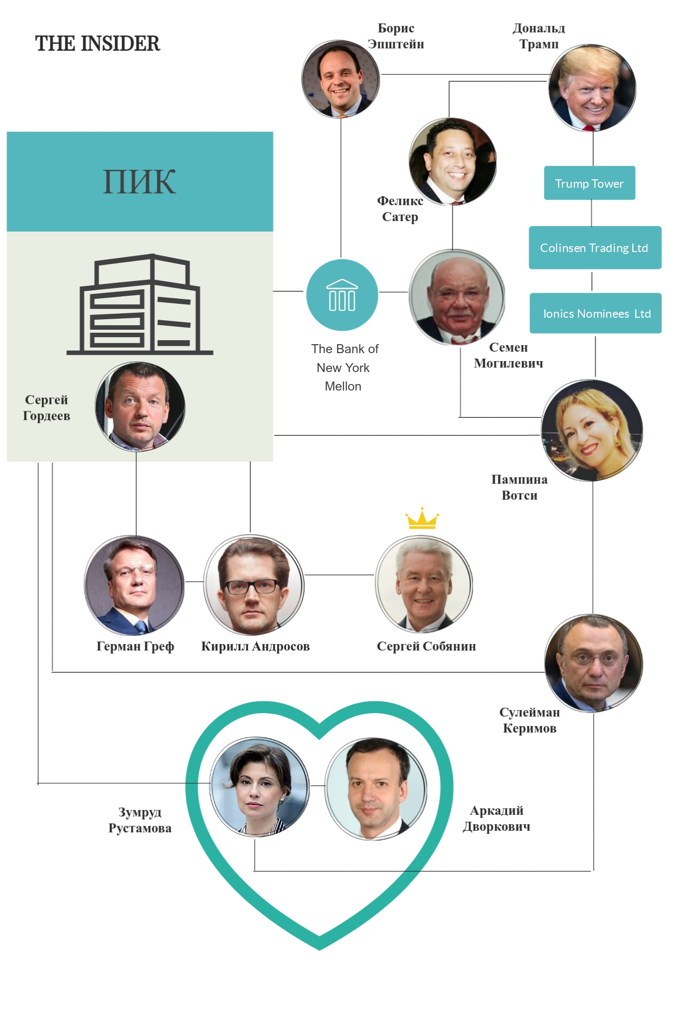 В ПИКу москвичам. Как главный застройщик столицы связан с мафией, Собяниным и Трампом